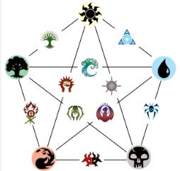 Multiguild symbols.png